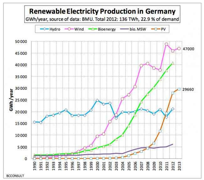 Зеленая энергия Германии 1990 - 2013