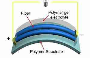 Гибкие суперконденсаторы из графена